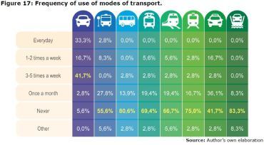 Figure 17: Frequency of use of modes of transport.