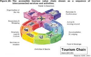 Figure 25: The accessible tourism value chain shown as a sequence of interconnected services and activities.