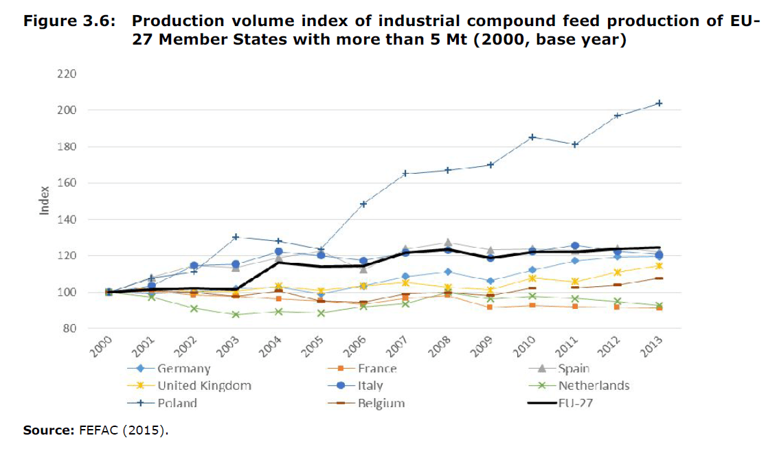 Production volume index of industrial compound feed production of EU-27 Member States with more than 5 Mt (2000, base year)
