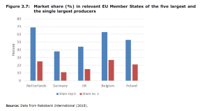 Market share in relevant EU Member States of the five largest and the single largest producers