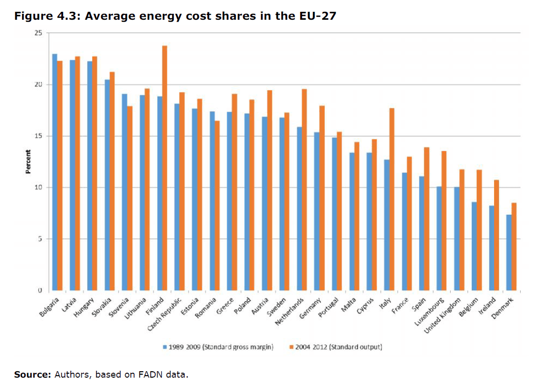 Average energy cost shares in the EU-27