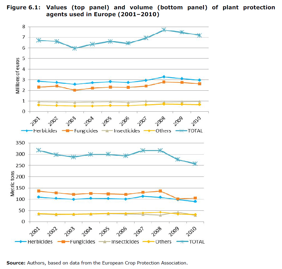 Values (top panel) and volume (bottom panel) of plant protection agents used in Europe (2001–2010)