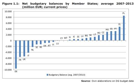Figure 1.1: Net budgetary balances by Member States; average 2007-2013 (million EUR; current prices)