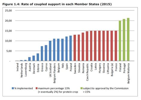Figure 1.4: Rate of coupled support in each Member States (2015)