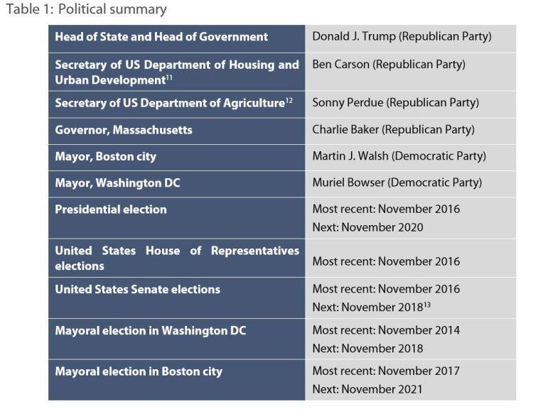 Table 1: Political summary