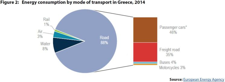 Figure 2: Energy consumption by mode of transport in Greece, 2014
