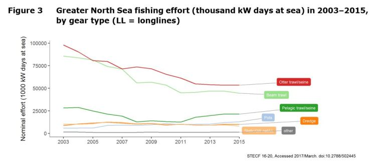 Figure 3 Greater North Sea fishing effort (thousand kW days at sea) in 2003–2015, by gear type (LL = longlines)