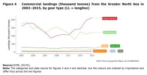 Figure 4 Commercial landings (thousand tonnes) from the Greater North Sea in 2003–2015, by gear type (LL = longline)