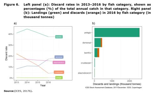 Figure 6. Left panel (a): Discard rates in 2013–2016 by fish category, shown as percentages (%) of the total annual catch in that category. Right panel (b): Landings (green) and discards (orange) in 2016 by fish category (in thousand tonnes)