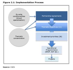 Figure 2.1: Implementation Process