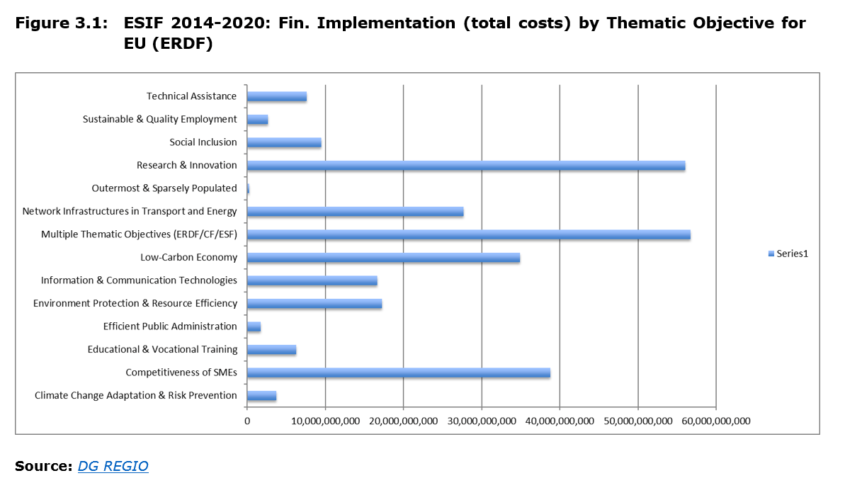 Figure 3.1: ESIF 2014-2020: Fin. Implementation (total costs) by Thematic Objective for EU (ERDF)