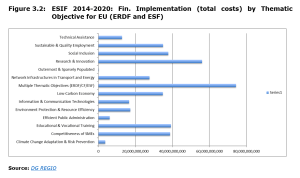Figure 3.2: ESIF 2014-2020: Fin. Implementation (total costs) by Thematic Objective for EU (ERDF and ESF)