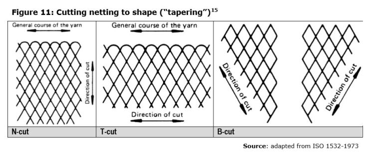 """Figure 11: Cutting netting to shape (""""tapering"""")15"""
