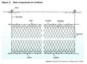 Figure 2: Main components of a driftnet