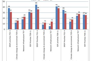 Allocations by TO by groups of Member States, 2007-13 and 2014-20 (% of total)