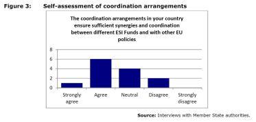Self-assessment of coordination arrangements