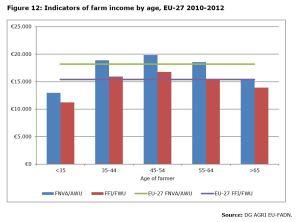 Figure 12: Indicators of farm income by age, EU-27 2010-2012