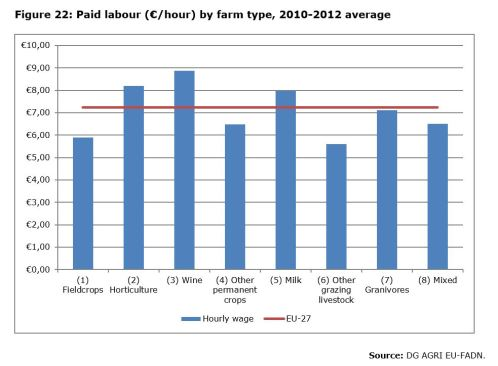 Figure 22: Paid labour (€/hour) by farm type, 2010-2012 average