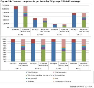 Figure 24: Income components per farm by EU group, 2010-12 average