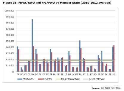 Figure 38: FNVA/AWU and FFI/FWU by Member State (2010-2012 average)