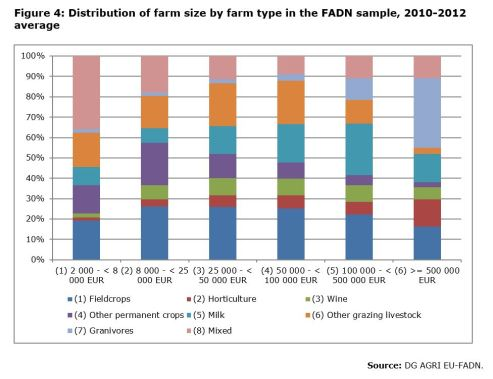 Figure 4: Distribution of farm size by farm type in the FADN sample, 2010-2012 average