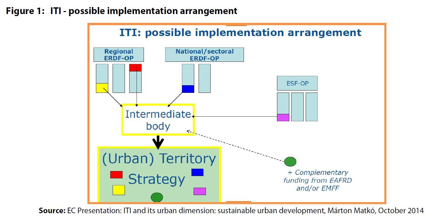 Figure 1: ITI - possible implementation arrangement