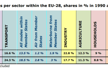 GHGs emissions per sector within the EU-28, shares in % in 1990 and 2012