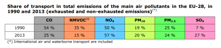 Share of transport in total emissions of the main air pollutants in the EU-28, in 1990 and 2013 (exhausted and non-exhausted emissions)(