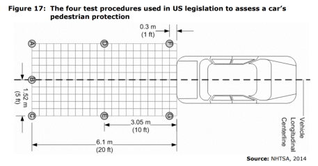 Figure 17: The four test procedures used in US legislation to assess a car's pedestrian protection