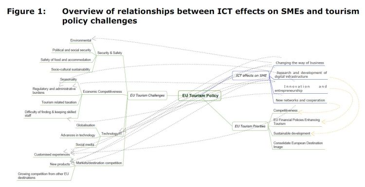 Figure 1: Overview of relationships between ICT effects on SMEs and tourism policy challenges