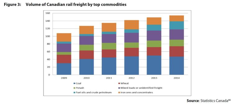 Figure 3: Volume of Canadian rail freight by top commodities