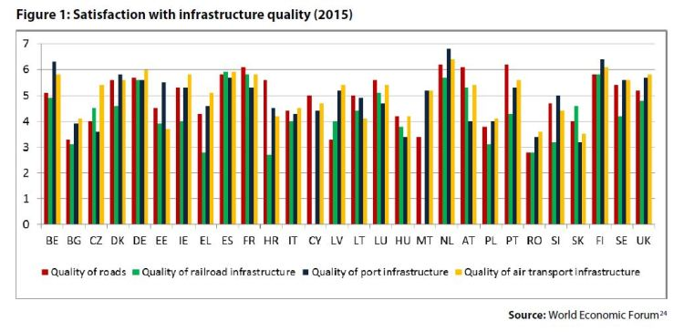 Figure 1: Satisfaction with infrastructure quality (2015)