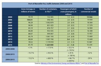 Port of Marseille-Fos, traffic between 2000 and 2015