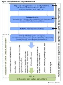 Figure 2: Policy domains and perspectives on UPUA