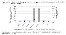 Figure 10: Relation of charging point density per million inhabitants and market share in 2016