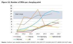 Figure 12: Number of PEVs per charging point
