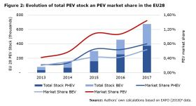 Figure 2: Evolution of total PEV stock an PEV market share in the EU28