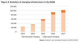 Figure 3: Evolution of charging infrastructure in the EU28