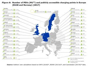 Figure 6: Number of PEVs (M1 ) and publicly accessible charging points in Europe (EU28 and Norway) (2017)