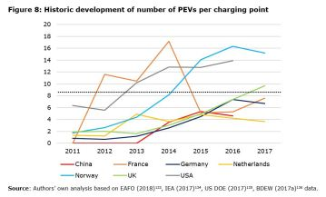 Figure 8: Historic development of number of PEVs per charging point