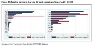 Figure 14: Trading partner's share on EU pork exports and imports, 2010-2015