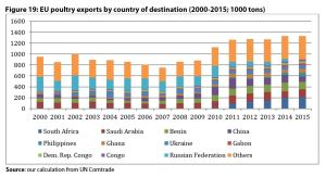 Figure 19: EU poultry exports by country of destination (2000-2015; 1000 tons)