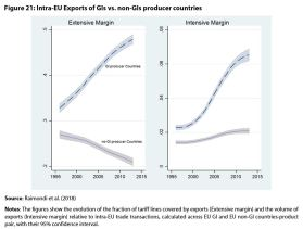Figure 21: Intra-EU Exports of GIs vs. non-GIs producer countries