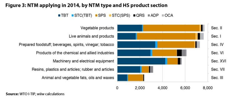 Figure 3: NTM applying in 2014, by NTM type and HS product section