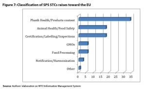 Figure 7: Classification of SPS STCs raises toward the EU
