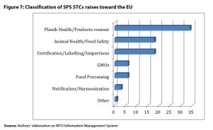 Figure 7: Classification of SPS STCs raises toward the EU