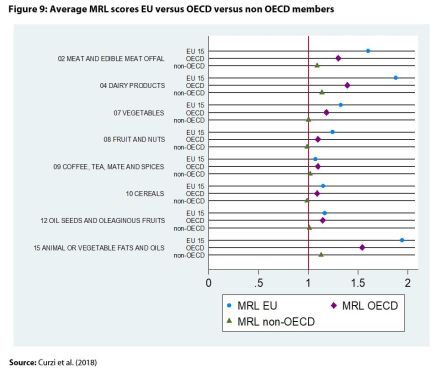Figure 9: Average MRL scores EU versus OECD versus non OECD members