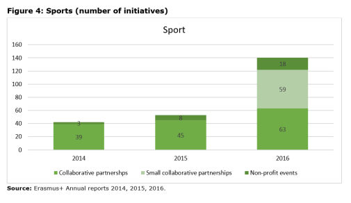 Figure 4: Sports (number of initiatives)