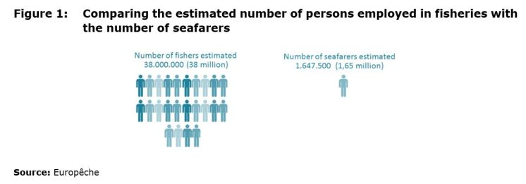 Figure 1: Comparing the estimated number of persons employed in fisheries with the number of seafarers