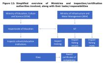 Figure 12: Simplified overview of Ministries and inspection/certification authorities involved, along with their tasks/responsibilities